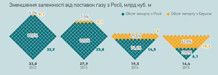 импорт газа из России
