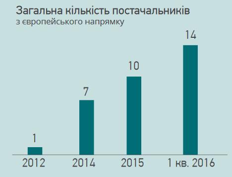 поставщики газа в Украину