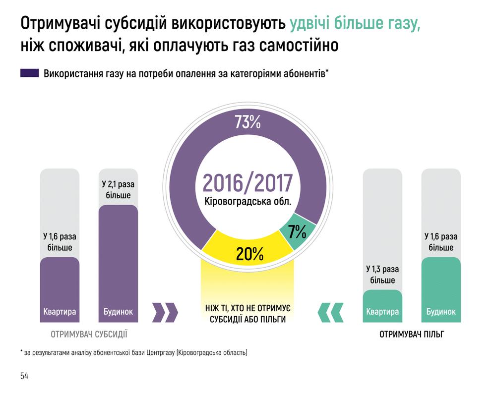 расходы газа в Украине