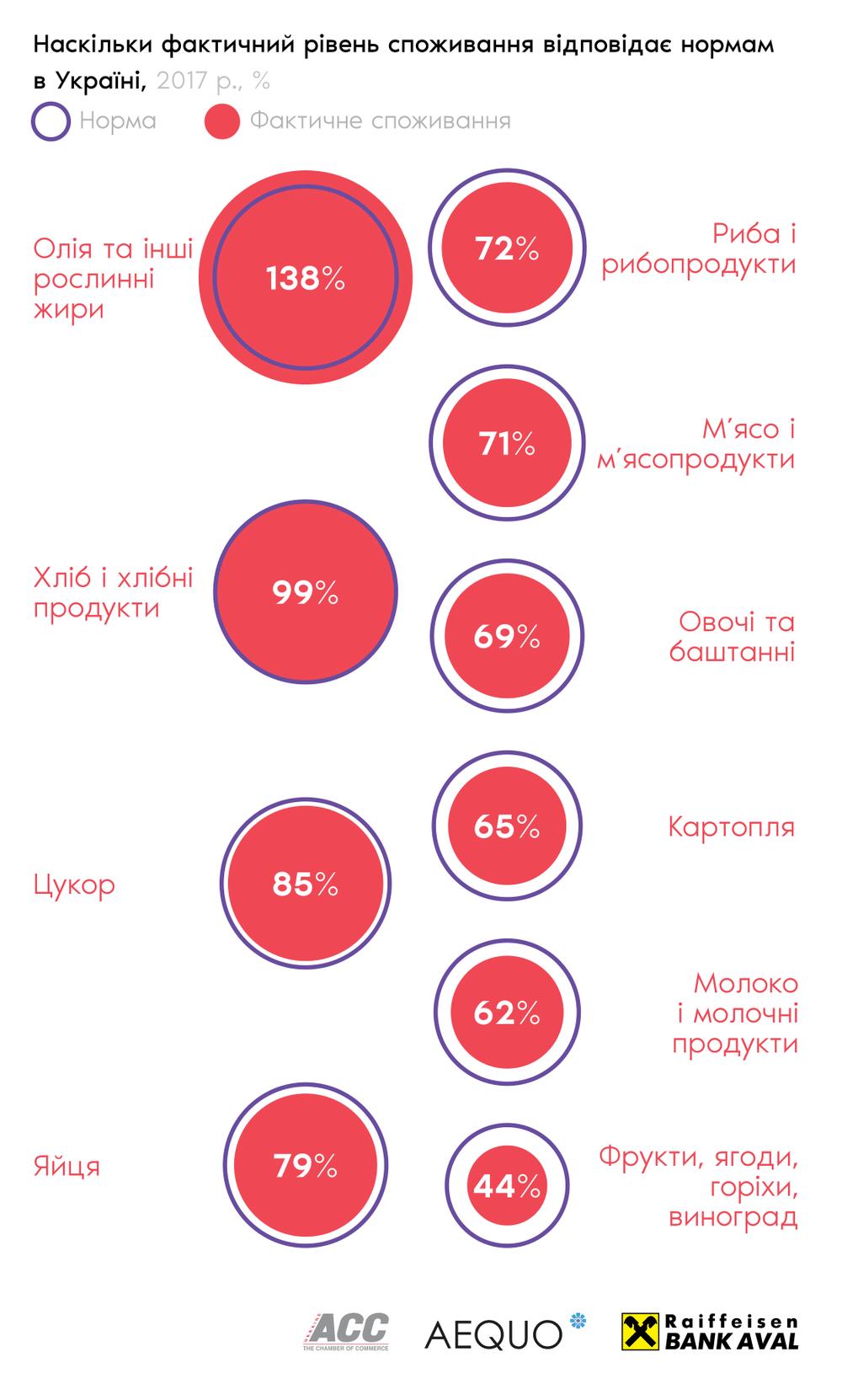 уровень потребелния продуктов в Украине