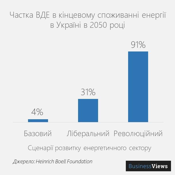 відновлювальні джерела енергії в Україні