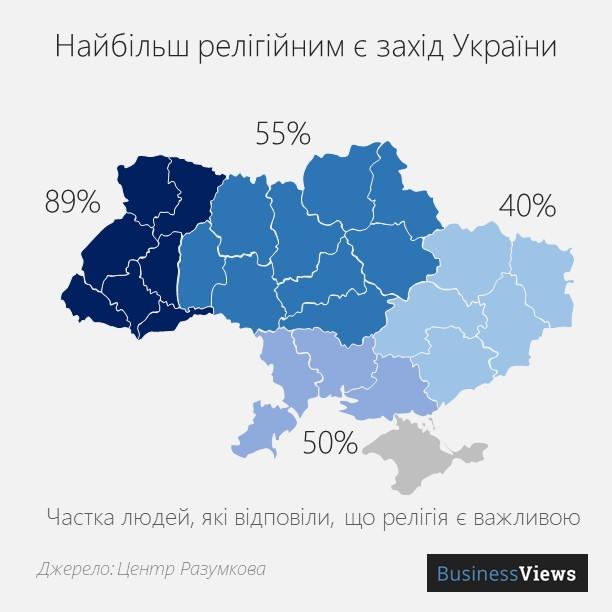 релігійність в Україні