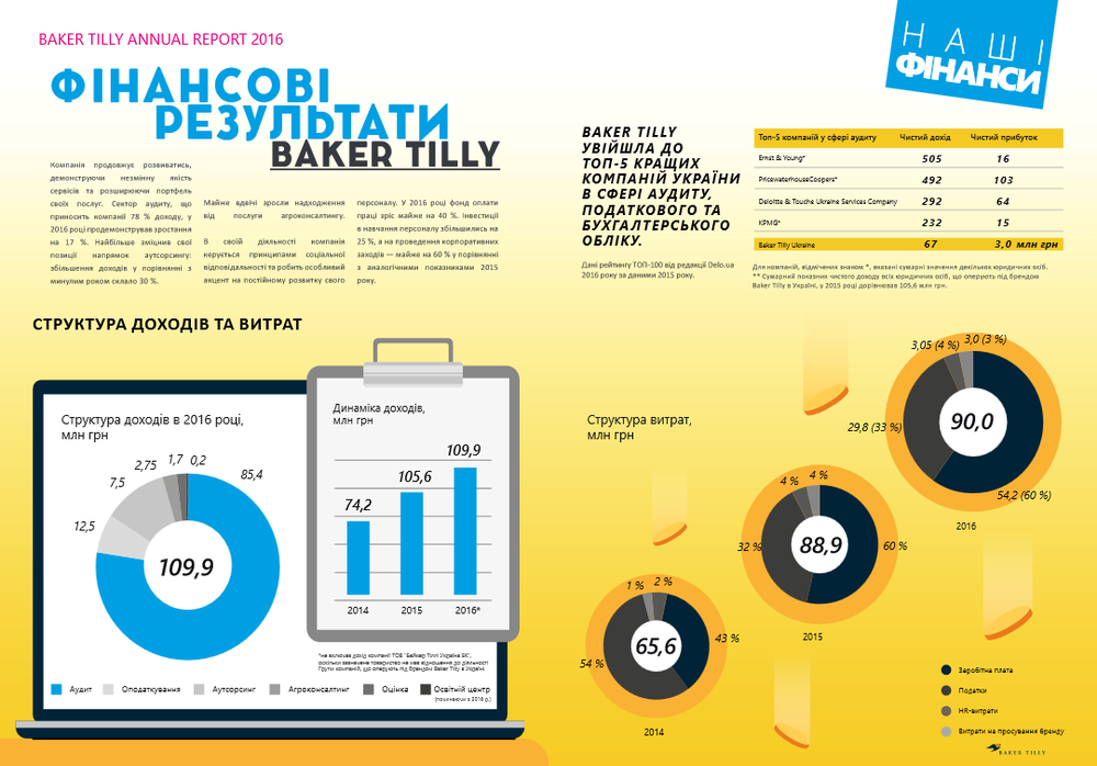 отчет baker tilly