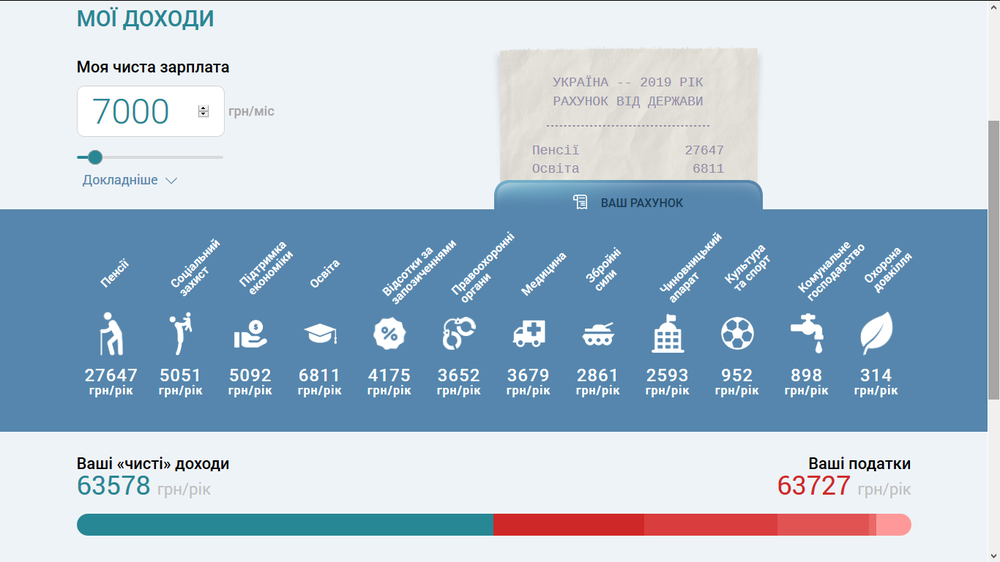 скількт податків платять українці