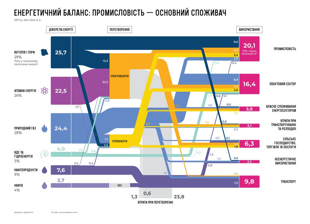 энергетический баланс Украины