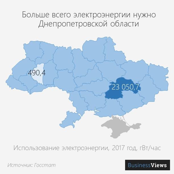 2 потребление электроэнергеии в Украине