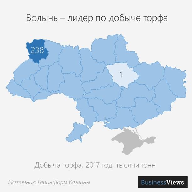 10 добыча торфа в Украине