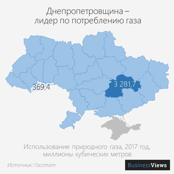 5 потребление газа в Украине