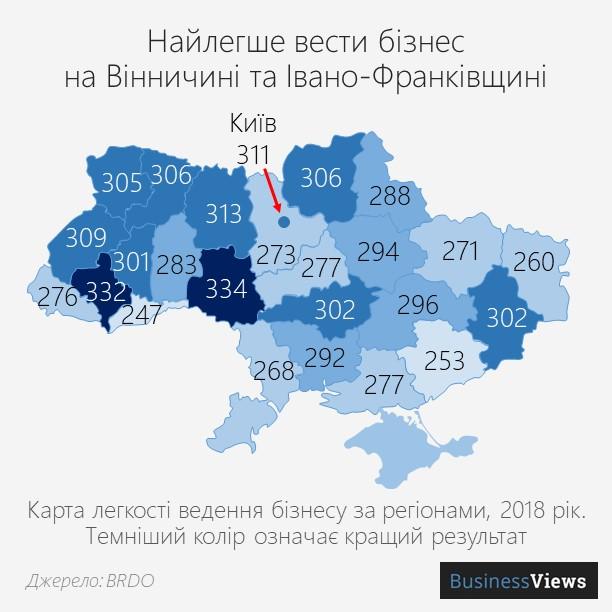 легкість ведення бізнесу в Україні