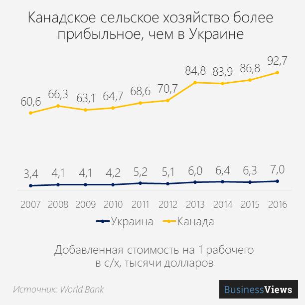 Канадское сельское хозяйство более прибыльное, чем в Украине