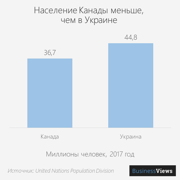 Население Канады меньше, чем в Украине