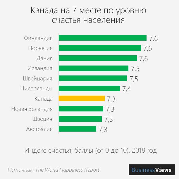 Канада на 7 месте по уровню счастья населения