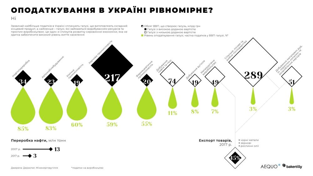 оподаткування в Україні