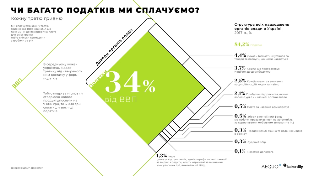 10 вражаючих графіків, що покажуть, скільки податків насправді платять українці і на які цілі держава витрачає ці кошти