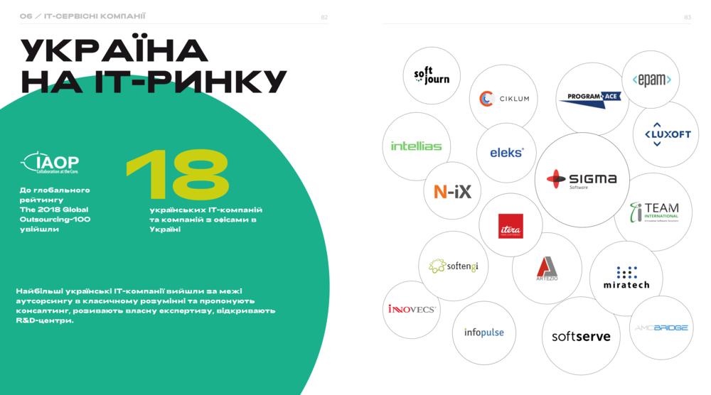 україна в рейтингу аутсорсингу