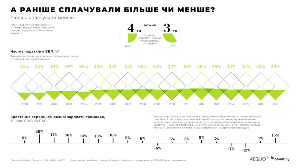 ставки податків в Україні