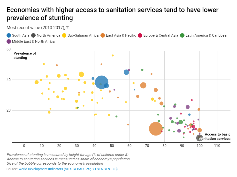 Economies with higher access to sanitation services tend