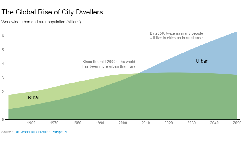 The Global Rise of City Dwellers
