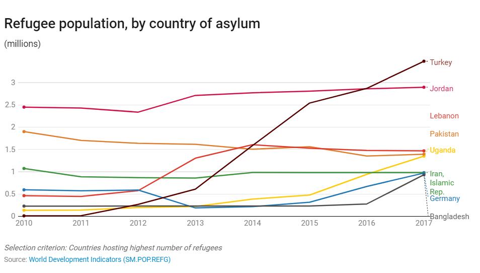 Refugee population