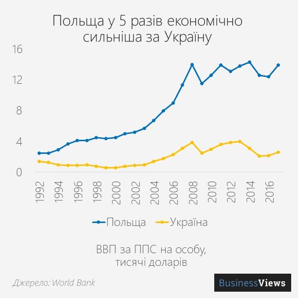ВВП Польщі та України