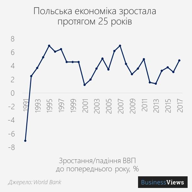 зростання економіки Польщі