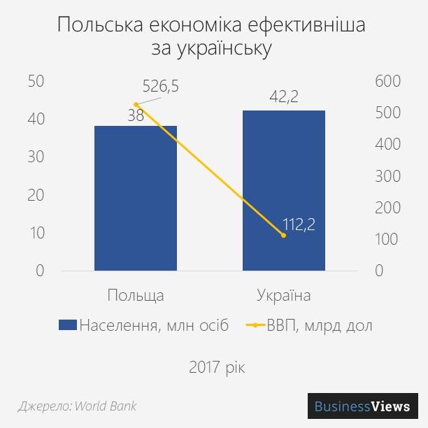 населення Польщі та України