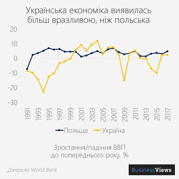 темпи зростання ВВП Польщі та України
