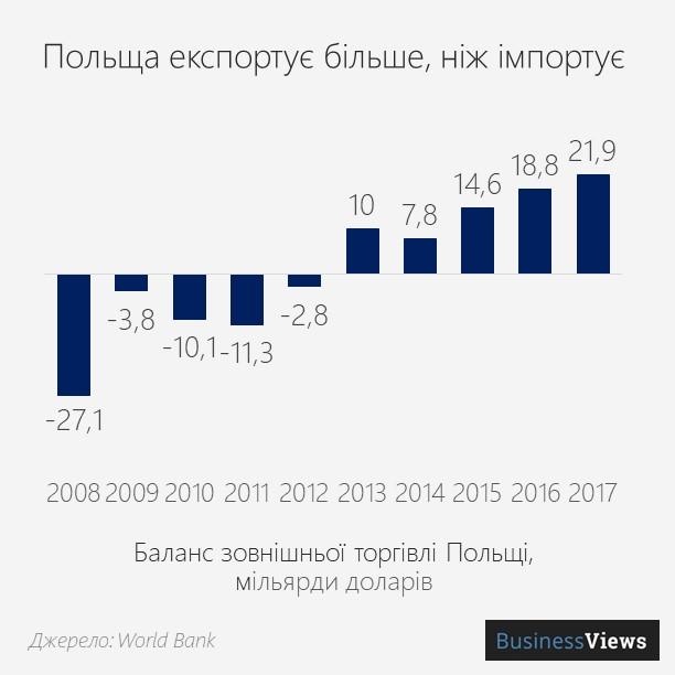 торговельний баланс Польщі