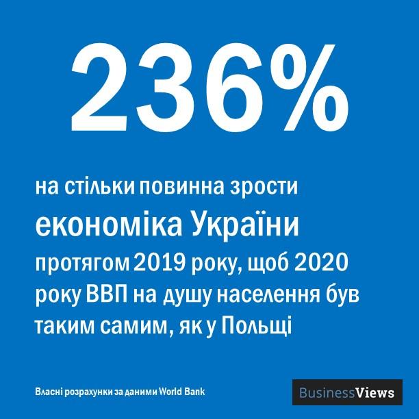 наскільки Україна відстає від Польщі