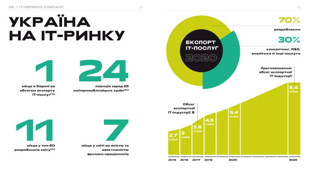 україна на ринку IT