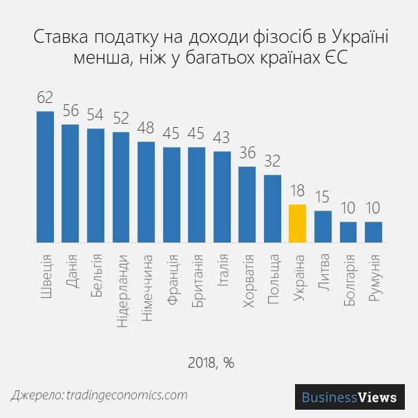 ставка пдфо в Україні та ЄС