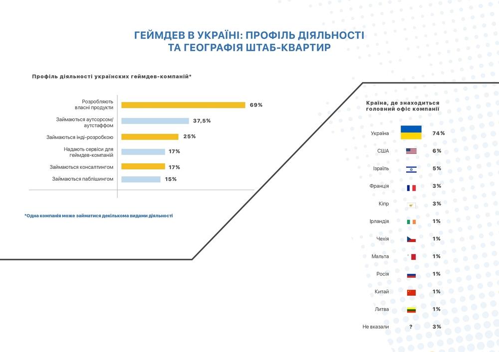 геймдев в Україні