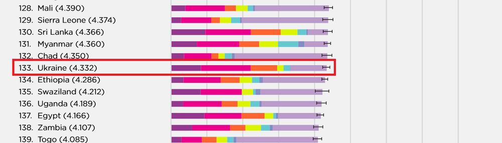 Україна у рейтингу щастя