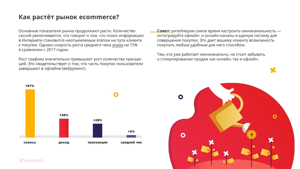 ринок e commerce
