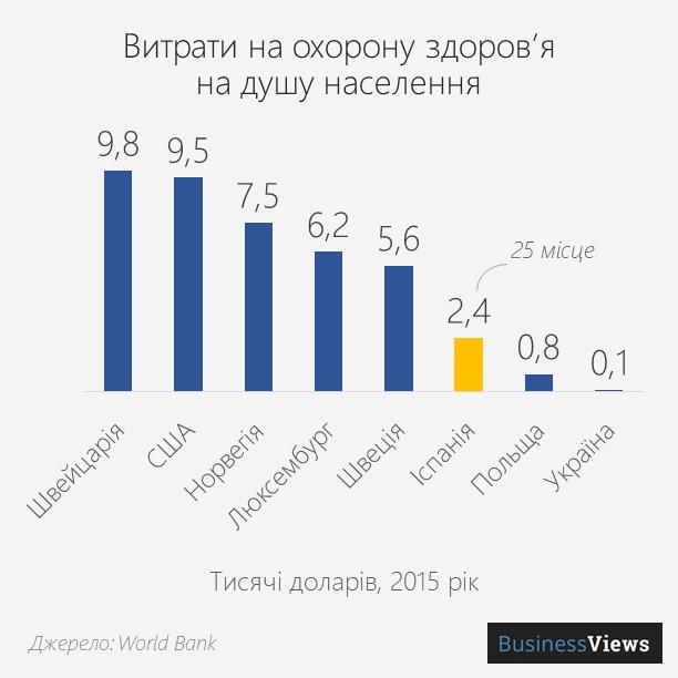 витрати на охорону здоров'я у світі