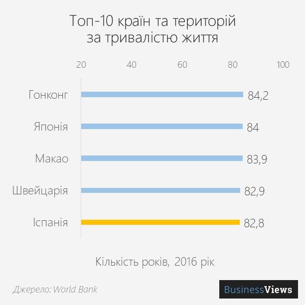 країни за тривалістю життя