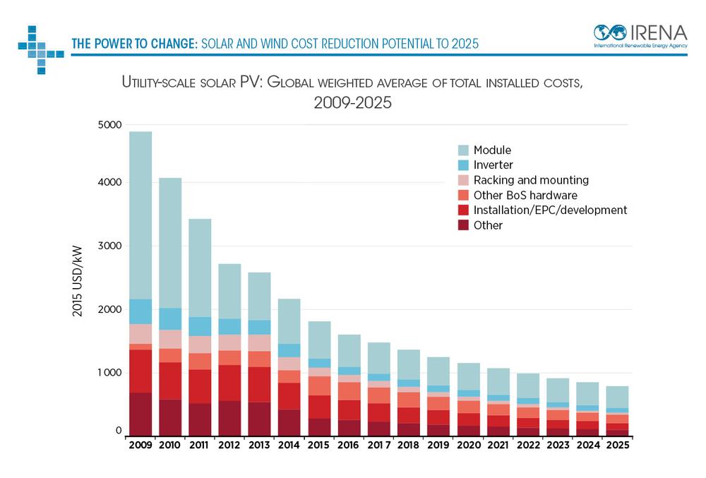 собіварність зеленої енергетики іспанії