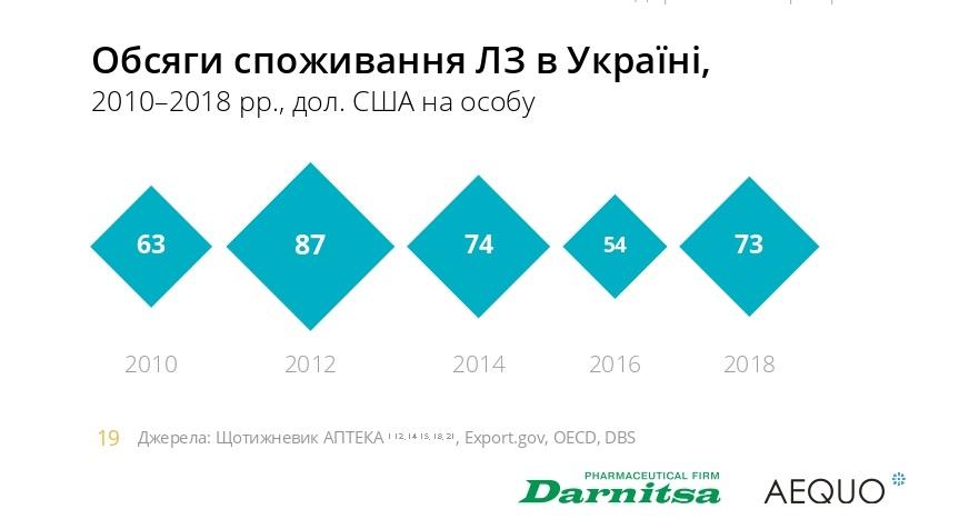 споживання ліків в Україні