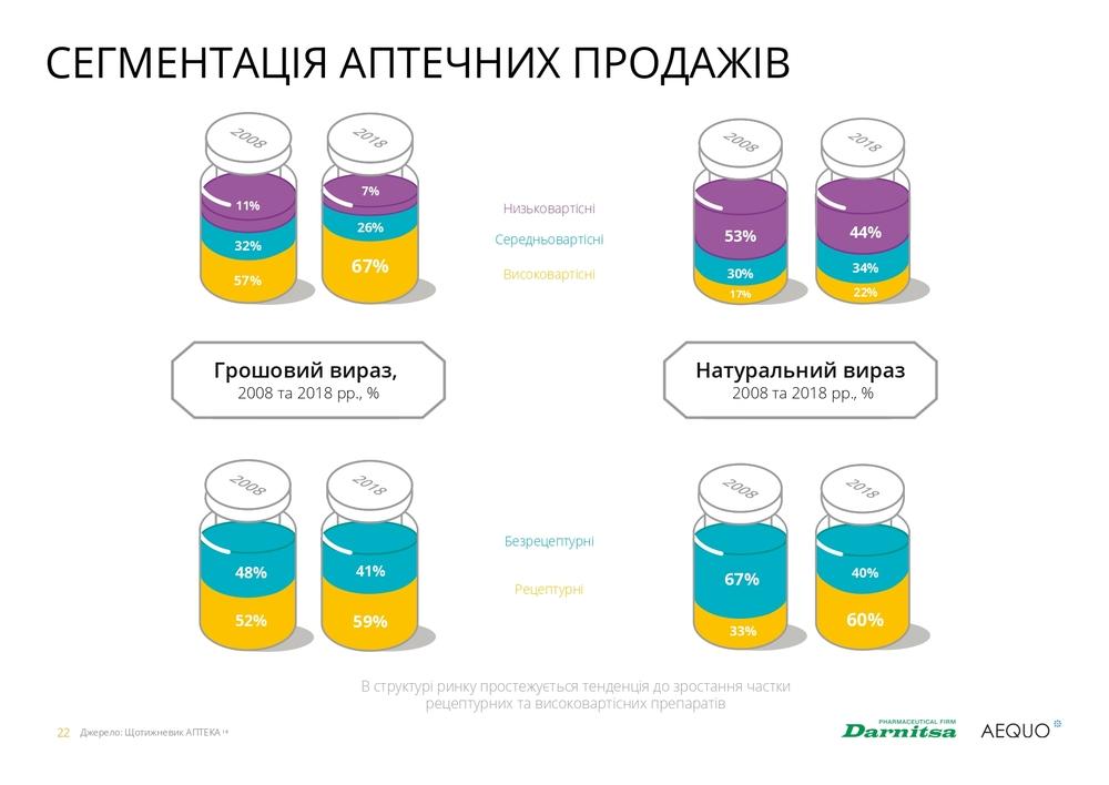 структура аптечних продажів в Україні