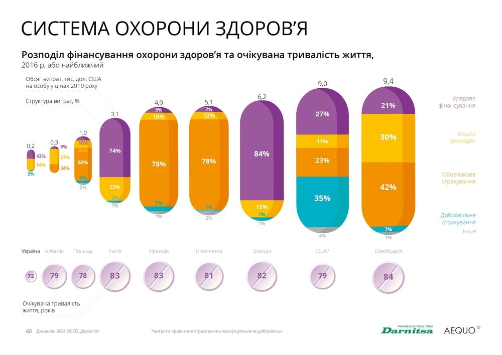 фінансування охорони здоров'я в Україні