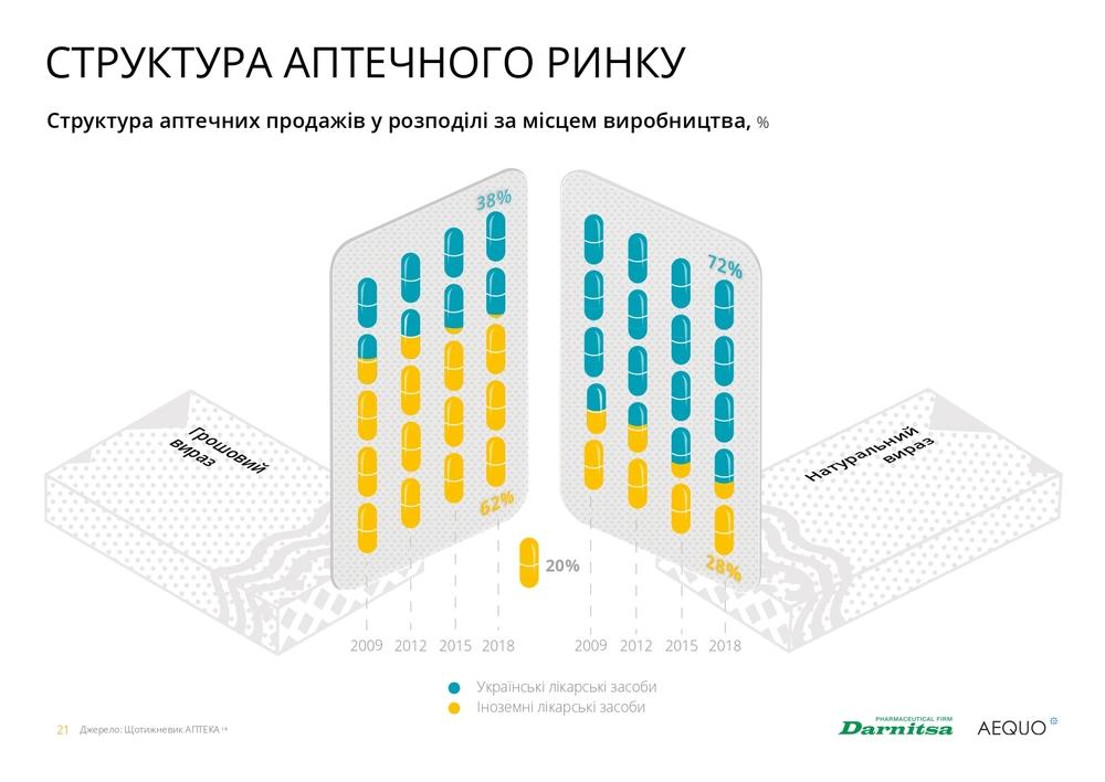 структура аптечного ринку