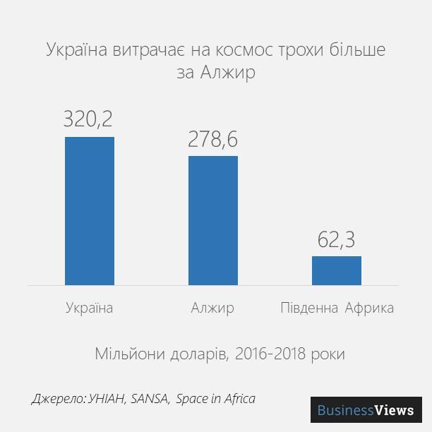 витрати України на космічні програми