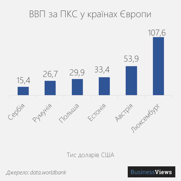 ВВП за ПКС
