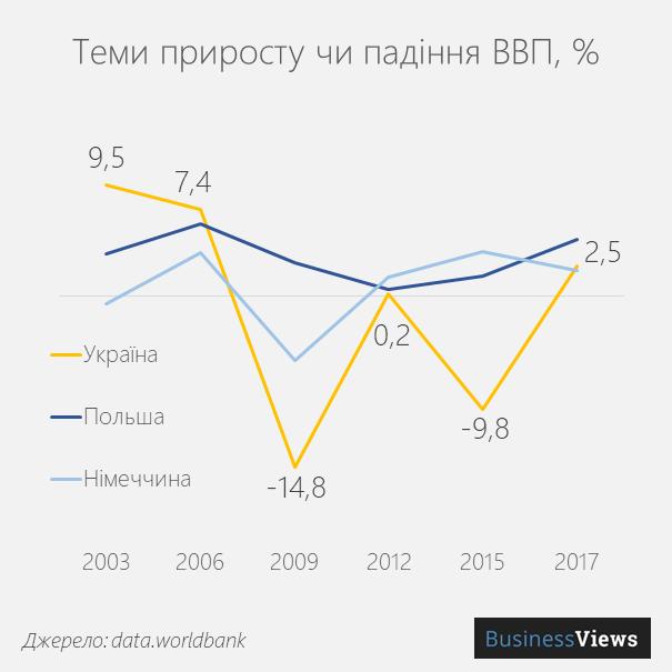 Динаміка ВВП