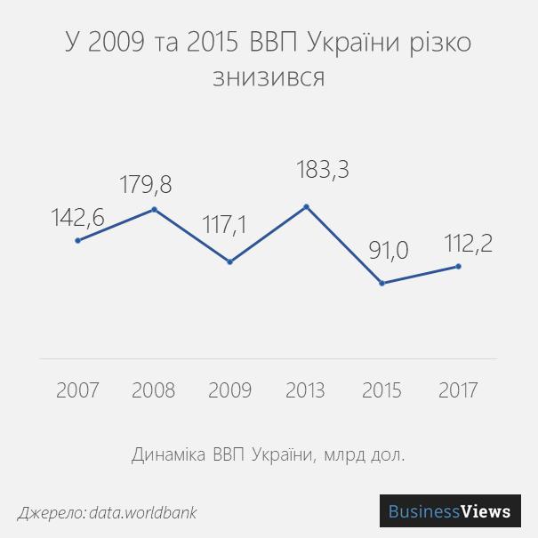 ВВП України