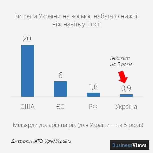 витрати України на космос