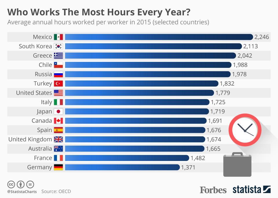 Кто больше работает