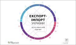 Експорт-імпорт України. Гід по зовнішній торгівлі