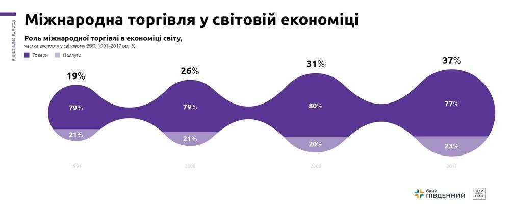 роль зовнішньої торгівлі в економіці