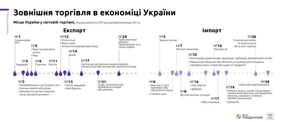 місце україни в світовій торгівлі
